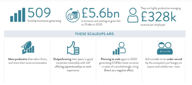 Scaleup review features Sharing in Growth productivity and competitiveness programme